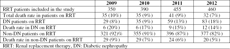 Table 2: Mortality rate among diabetic and non-diabetic patients on renal replacement therapy.