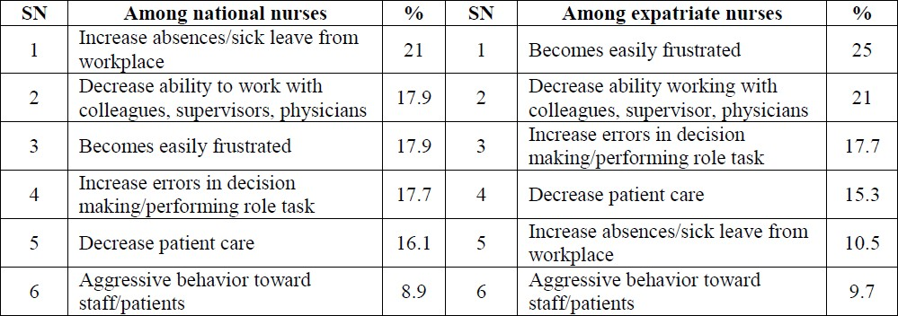Stress and burnout among hemodialysis nurses: A single