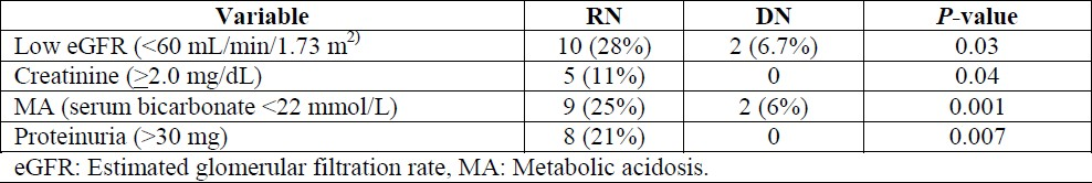 Table 2. The renal functional outcomes of the study patients.