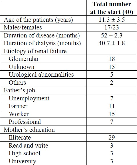 Table 1: Demographic data of patients and parents.