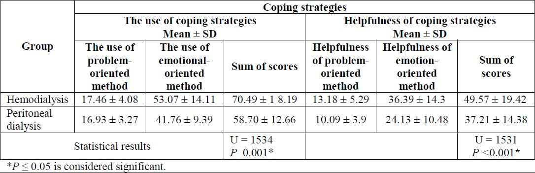 thesis stress coping mechanism Essay on stress: it's meaning, effects and coping with stress meaning: stress is a very common problem being faced today every individual will experience stress.