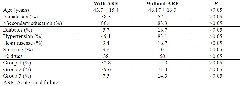 Table 2: Comparisons of clinical data between the two groups (with and without ARF, univariate analysis).