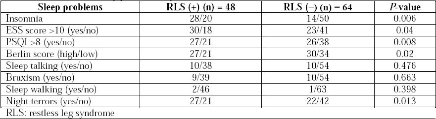 Table 6: Prevalence of sleep problems in patients with and without RLS.