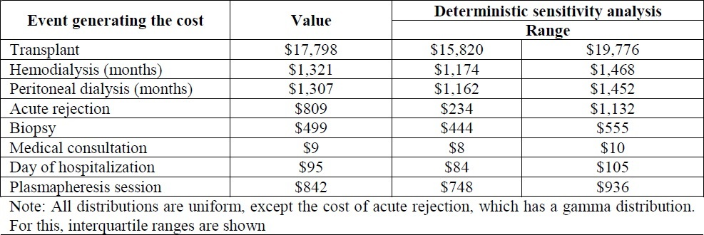 cost effectiveness of dialysis for esrd patients Cost-effectiveness of nutrition therapy 1  the total cost of care for patients with esrd was  was not designed to demonstrate reductions in dialysis and esrd.
