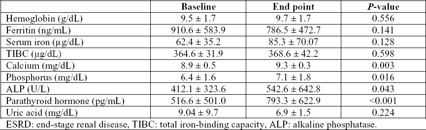 Table 1: Baseline and end-point assessment of 38 ESRD patients undergoing regular hemodialysis.