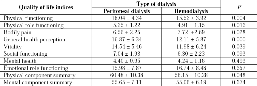 Table 2: Aspects of quality of life in the two dialysis modalities.