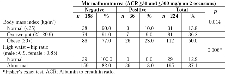Table 5: Distribution of the study group by microalbuminurea and certain anthropometric measurements.