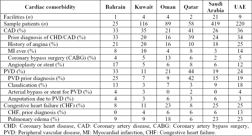 Table 1: The common cardiovascular comorbidities of the dialysis patients in the Gulf Cooperative Council countries.