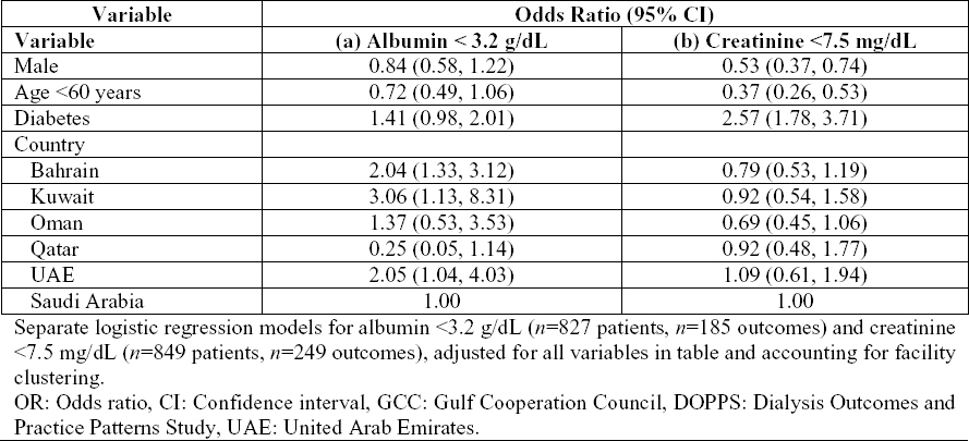 Table 4: Adjusted odds of (a) serum albumin <3.2 g/dL and (b) serum creatinine <7.5 mg/dL in the GCCDOPPS (2012–2015).