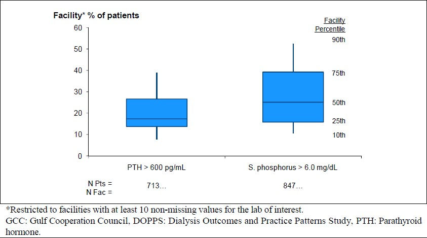 Mineral bone disorder and its management among hemodialysis patients figure 2 facility of gcc dopps patients with serum phosphorus 60 mgdl or pth 600 pgml 2013 ccuart