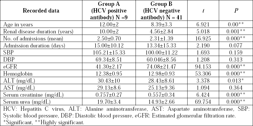 Table 1. Demographic and laboratory data of the studied groups.