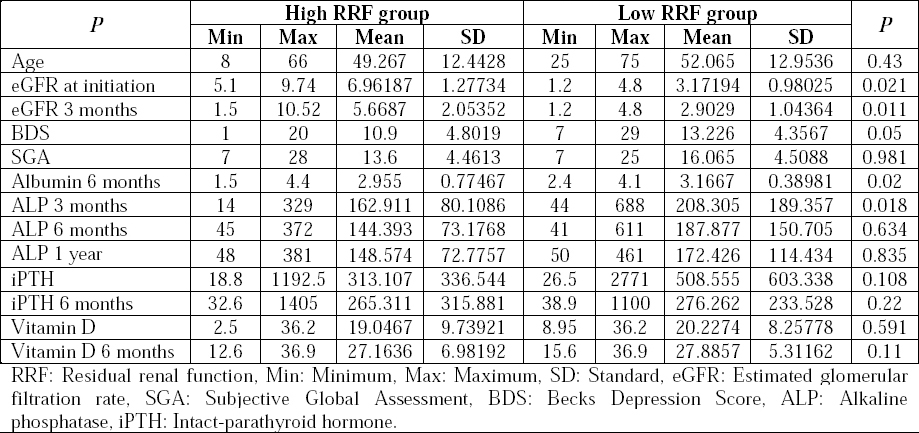 Table 3. Clinical and biochemical variables in high versus low RRF groups.