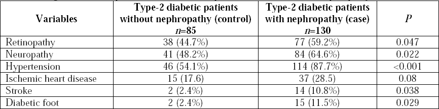 Table 2: Degenerative complications of diabetes in patients with and without nephropathy.