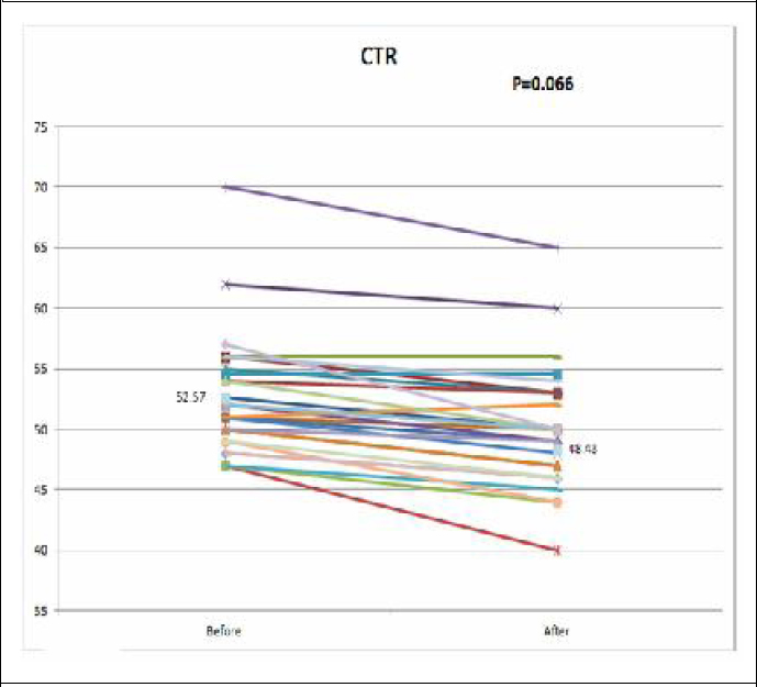 Figure 8: Effect of carnitine on CTR. Changes of CTR by carnitine therapy were monitored before and after carnitine therapy for 8–10 months.