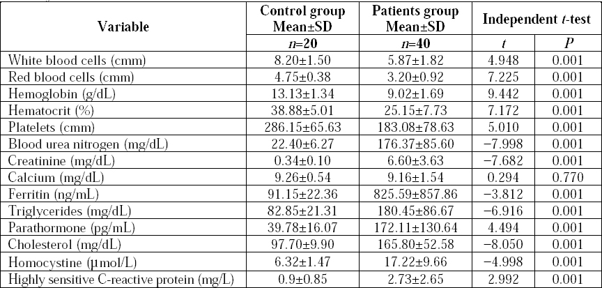 Table 2: Comparison between the patient group and the controls regarding laboratory data and homocysteine level.