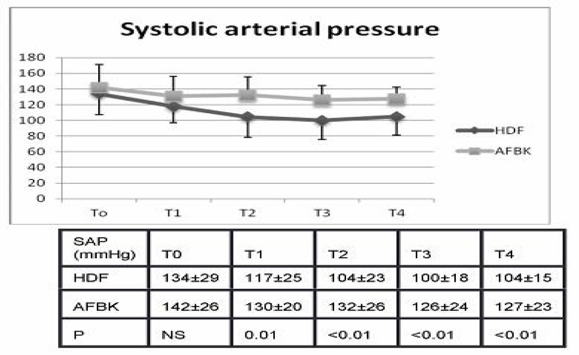 Figure 1: Mean systolic blood pressure throughout the dialysis session.