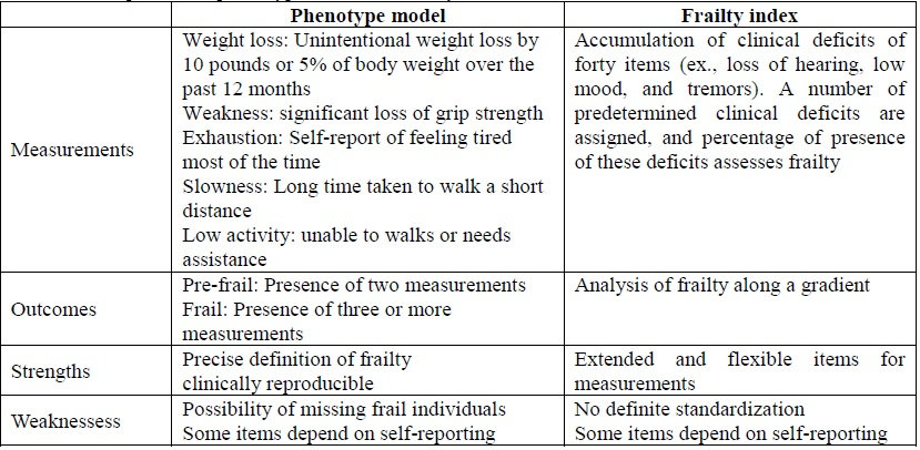 Table 1. Comparison Of Phenotype Model And Frailty