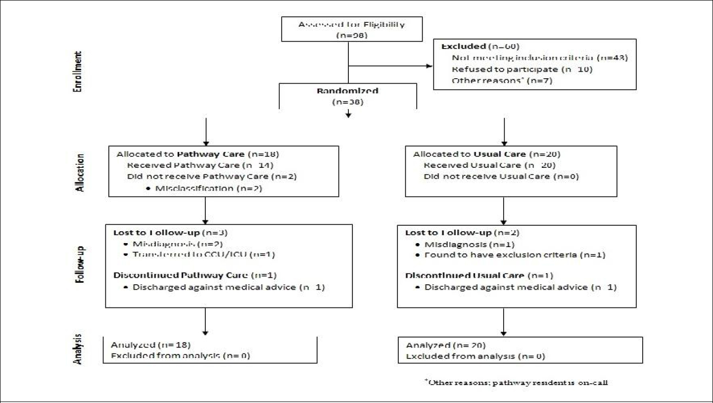 A pragmatic randomized controlled trial comparing pathway