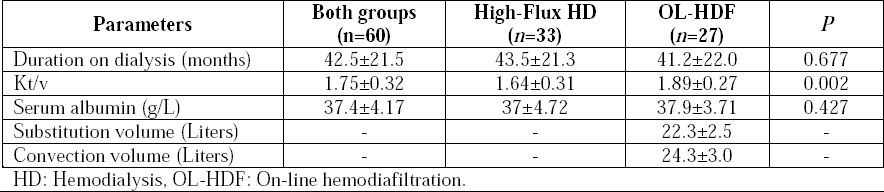Comparison of survival between dialysis patients with