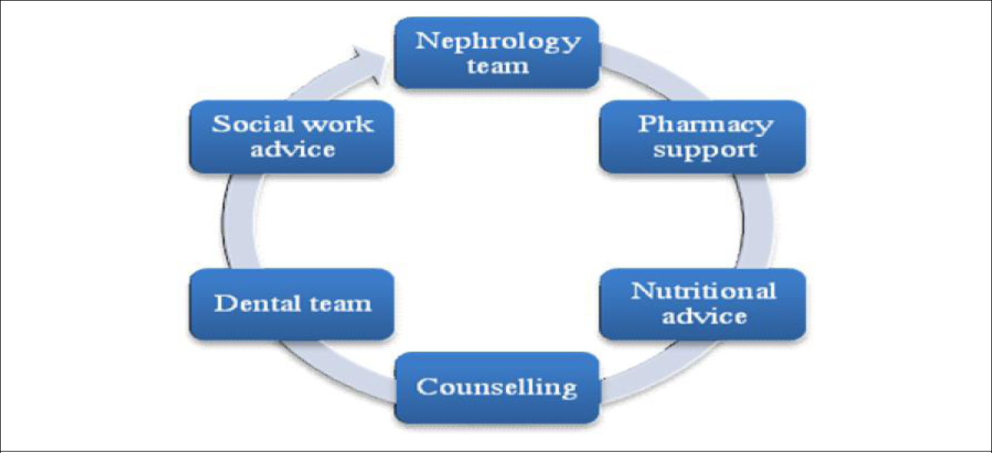 The integrated care pathway of nephrology and dental teams