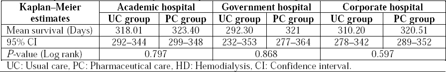 Table 5: Kaplan-Meier survival analysis of HD patients from academic/government/corporate hospitals.