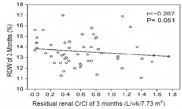 Figure 1: The relationship between the residual renal CrCl and the concurrent RDW at 1 month after peritoneal dialysis.