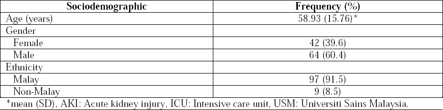 Table 2: Sociodemographic details of AKI patients in ICU, Hospital USM (<i>n</i>=106).