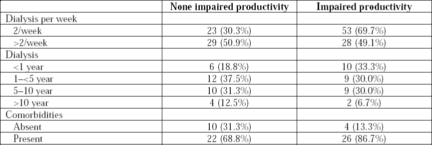 Table 4: Factors associated with impaired productivity.