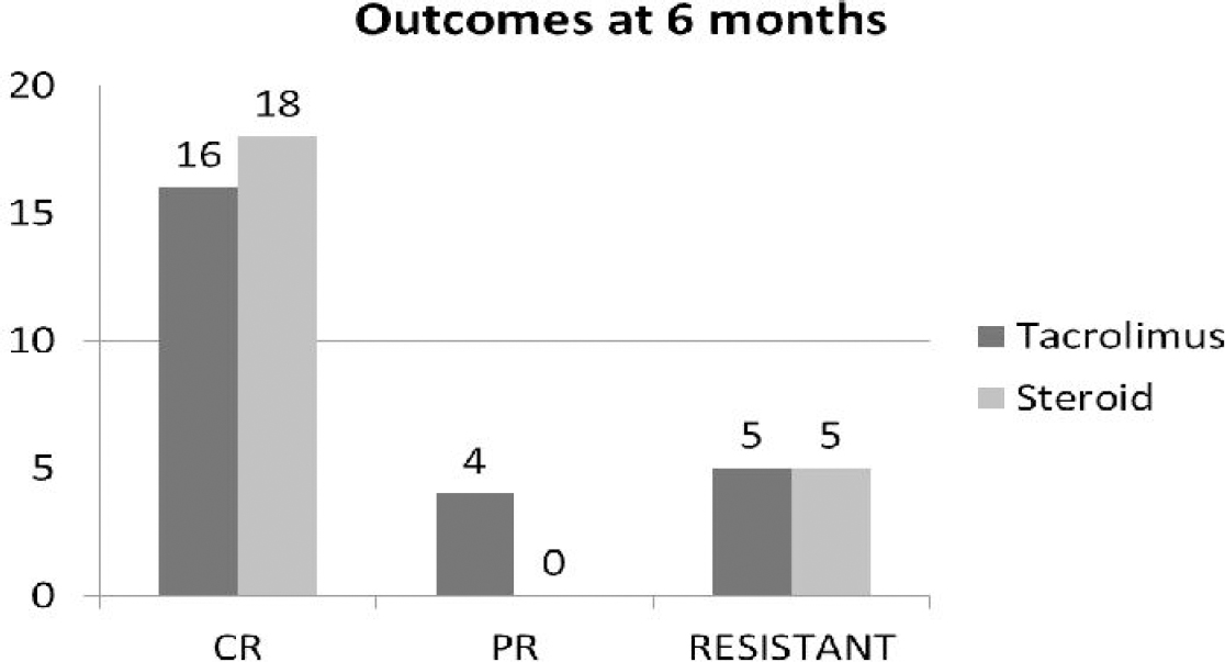 Figure 2: Outcomes at 6 months.
