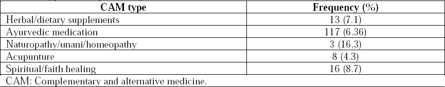 Prevalence of use of complementary and alternative medicine