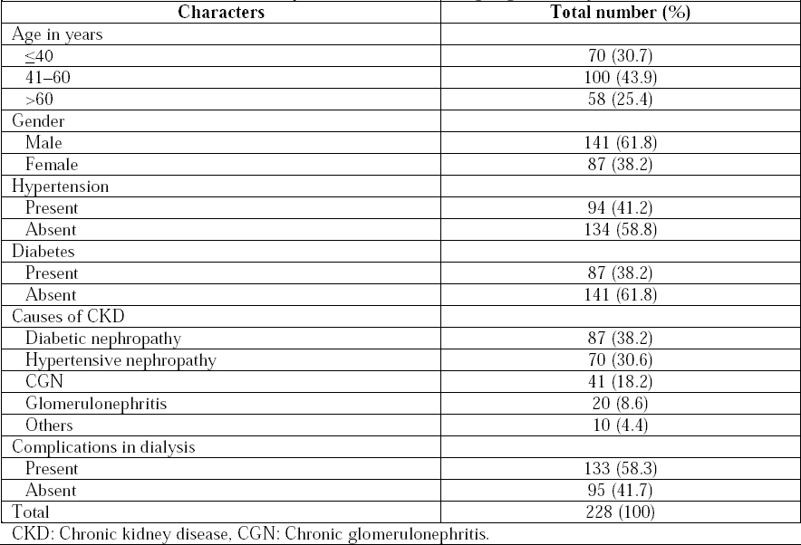 Table 1: Baseline characteristics of all patients with CKD undergoing hemodialysis.
