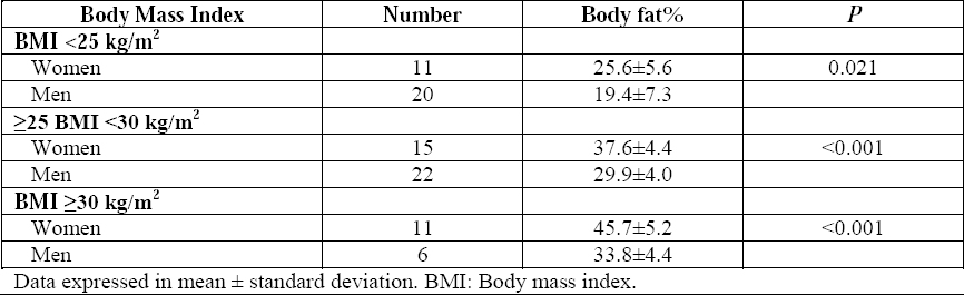 Table 4: Comparison of body fat% between sexes, in different categories of body mass index.