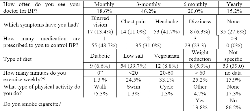 Table 3: Self-reported diet, exercise, symptoms, clinic visits, smoking habits and number of medications.