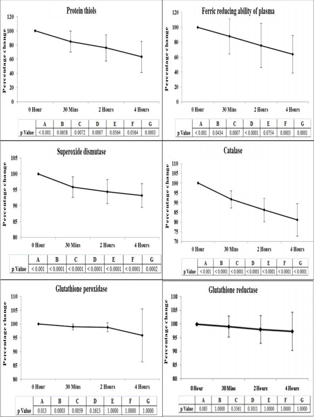 Figure 2: Percentage time course changes in the antioxidant parameters studied.