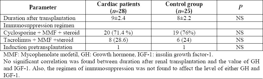 Table 1: Transplantation details of elderly renal transplant recipients with and without cardiac dysfunction.