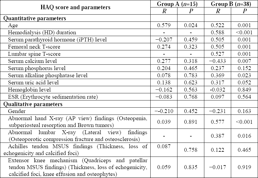Table 9: Correlation of the HAQ scores with both qualitative and quantitative parameters in the two studied groups.