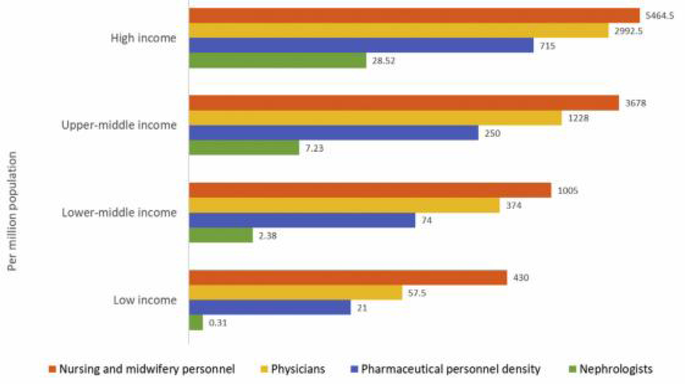 Figure 2: Nephrologist availability (density per million population) compared with physician, nursing, and pharmaceutical personnel availability by country income level. Pharmaceutical personnel include pharmacists, pharmaceutical assistants, and pharmaceutical technicians. Nursing and midwifery personnel include professional nurses, professional midwives, auxiliary nurses, auxiliary midwives, enrolled nurses, enrolled midwives, and related occupations such as dental nurses. A logarithmic scale was used for the x-axis [log(x+1)] because of the large range in provider density.