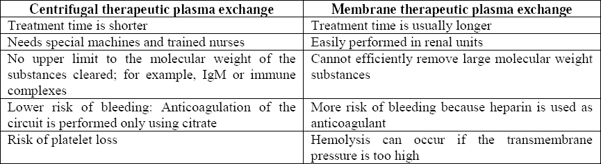 Table 1: Differences between centrifugal therapeutic plasma exchange and membrane therapeutic plasma exchange.