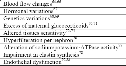 Table 1: Possible physiological attributes for the development of high blood pressure in LBW individuals.