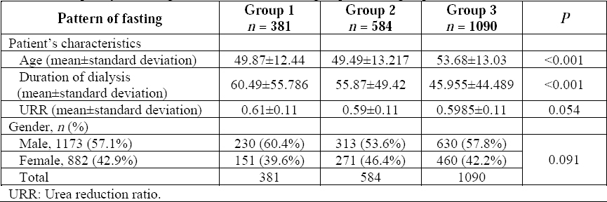 Table 1: Frequency of fasting Ramadan in the studied group according to patient's characteristics.