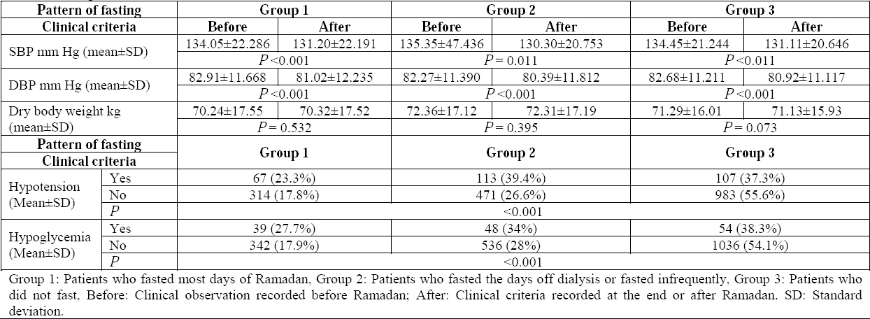 Table 6: Changes of some clinical variables before and after Ramadan.
