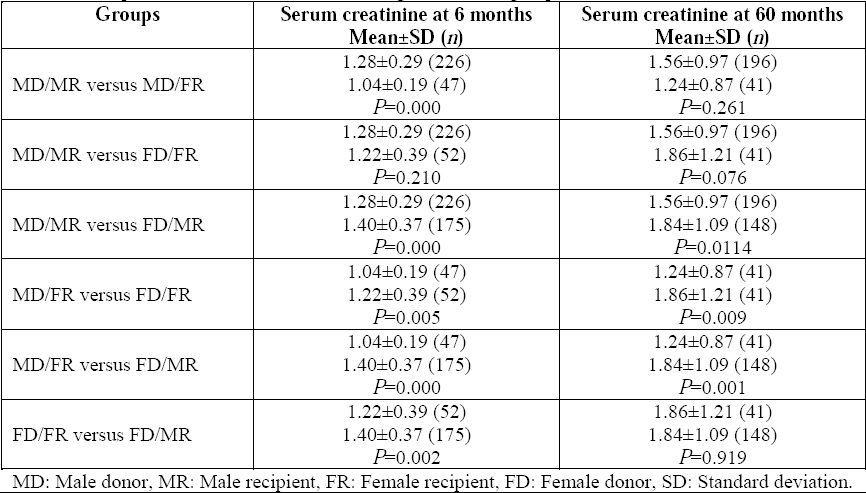 Impact of age and gender matching on long-term graft function and