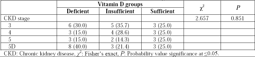Table 2: Prevalence of Vitamin D deficiency among the various stages of CKD.