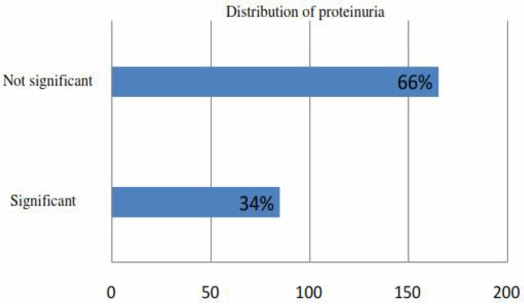 Figure 1. Prevalence of proteinuria among the study population