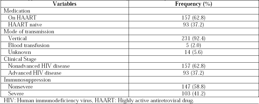Table 2: Frequency distribution of the use of medications, modes of transmission, disease severity, and immunosuppression among human immunodeficiency virus-infected patients.
