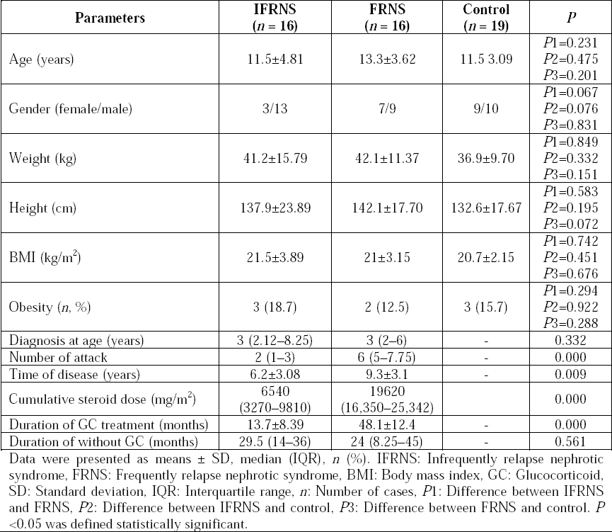 Table 1: Demographic characteristics of the patients with IFRNS and FRNS.