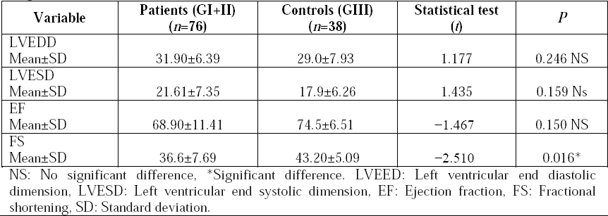 Table 4: Comparison between echocardiographic dimensions of the studied patients and controls at diagnosis.