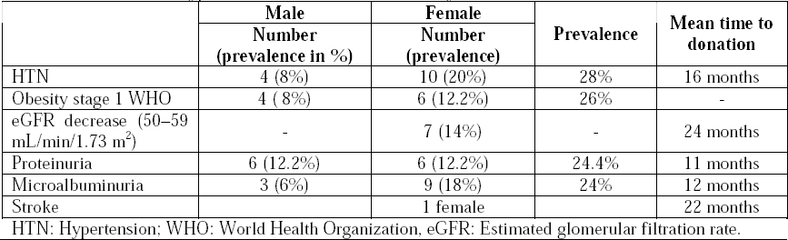 Table 2: Prevalence of hypertension and other diseases two years after donation.