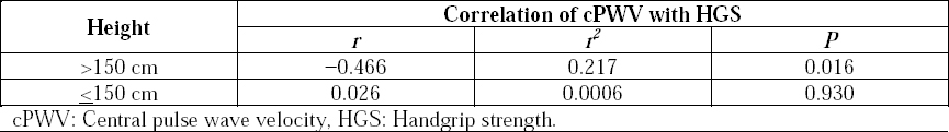 Table 4: Stratification analysis in groups of women based on height.