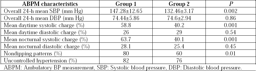 Table 2: Results of ambulatory blood pressure measurement in the two groups.